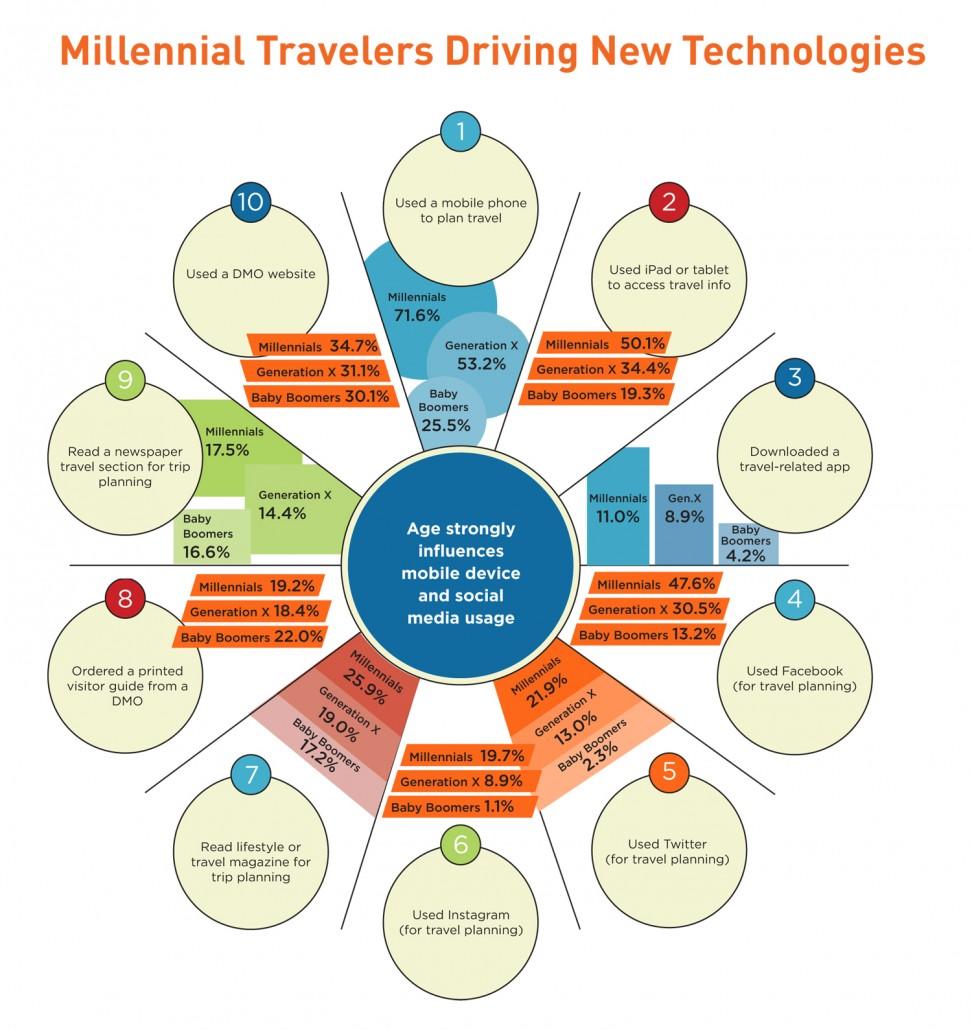 Millennial-Infographics
