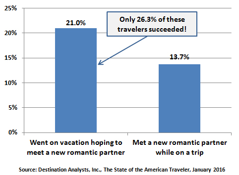 Romantic vacation