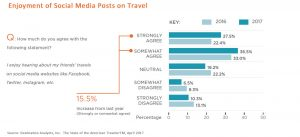 Enjpoyment of others' travel posts