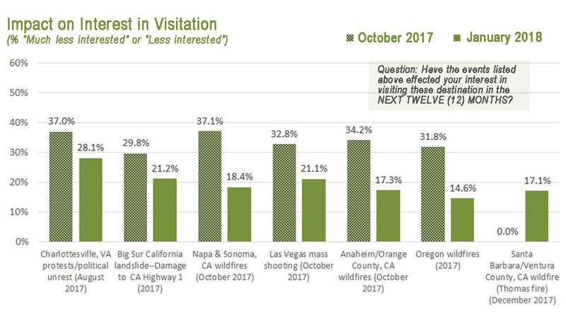 Impact on Interest in Visitation