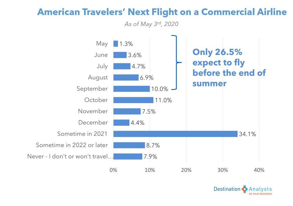 foto de Tourism Market Research Blog | Destination Analysts